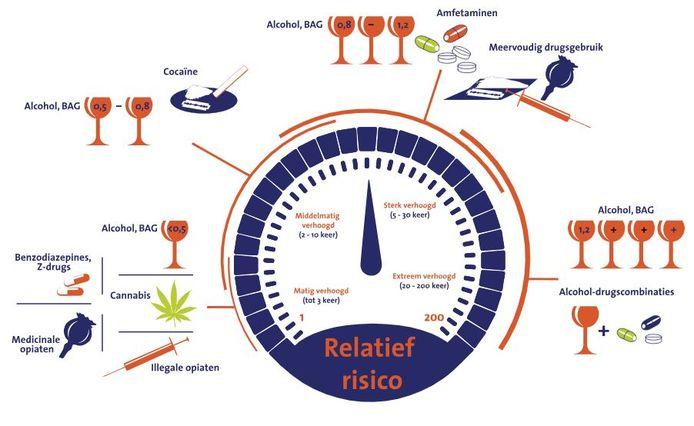 Het relatieve risico van drugs in het verkeer