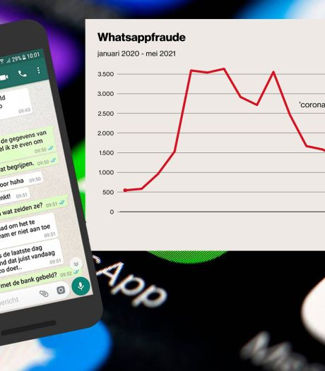 Aantal meldingen WhatsAppfraude stijgt opnieuw tot zorgwekkende hoogte