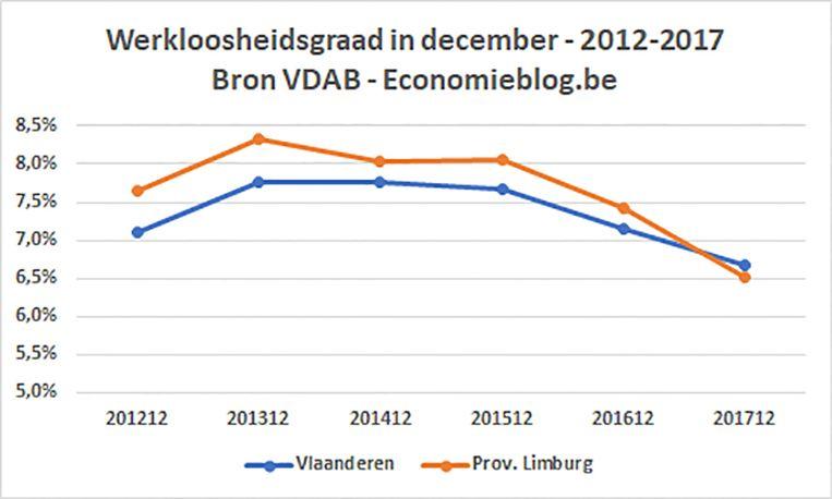 Werkloosheidsgraad Limburg. Beeld RV