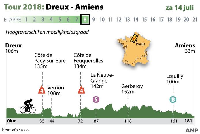 2018-07-13 14:44:38 Tour: profiel etappe 8 zaterdag 14 juli 2018 Dreux - Amiens. ANP INFOGRAPHICS