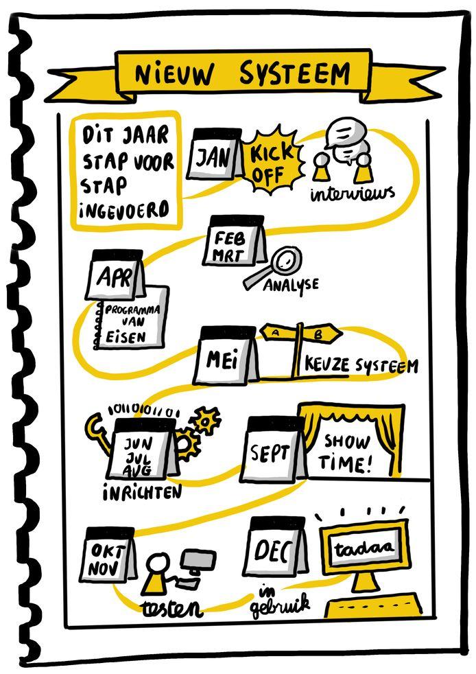In opkomst is de graphic recorder, of zakelijk tekenaar, overgewaaid uit Silicon Valley. Techbedrijven begonnen tekenaars in te zetten om gecompliceerde IT-processen via infographics en simpele illustraties uit te leggen aan consulenten en gebruikers.