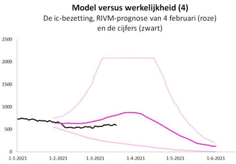 De ic-bezetting, RIVM-prognose van 4 februari en de cijfers. Beeld RIVM