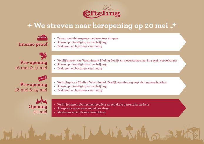 De Efteling streeft ernaar om op 20 mei haar deuren weer te openen voor bezoekers.