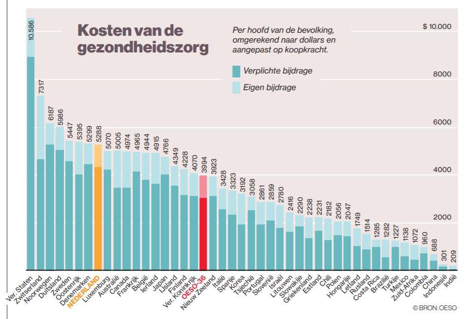 Plek van Nederland op de OESO-ranglijst gezondheidsuitgaven per hoofd van de bevolking in 2018.