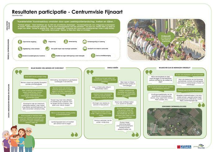 De uitkomsten van de enquête Centrumvisie Fijnaart.