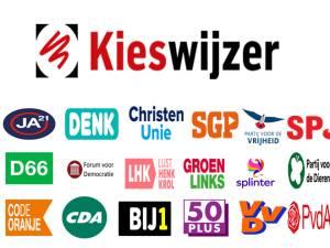 Kieswijzer, hulp bij keuze voor de Tweede Kamerverkiezingen