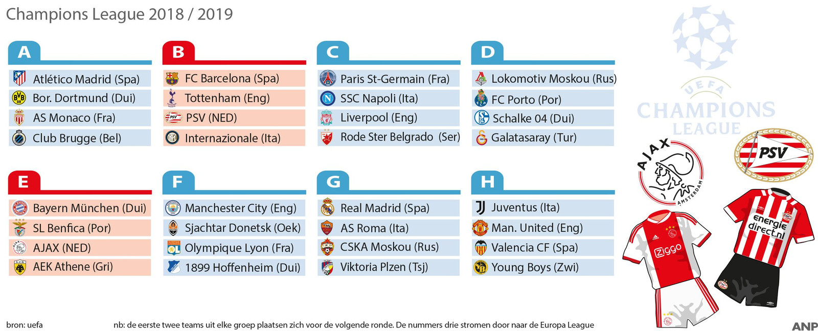 Champions League 2018 / 2019: speelschema Ajax en PSV