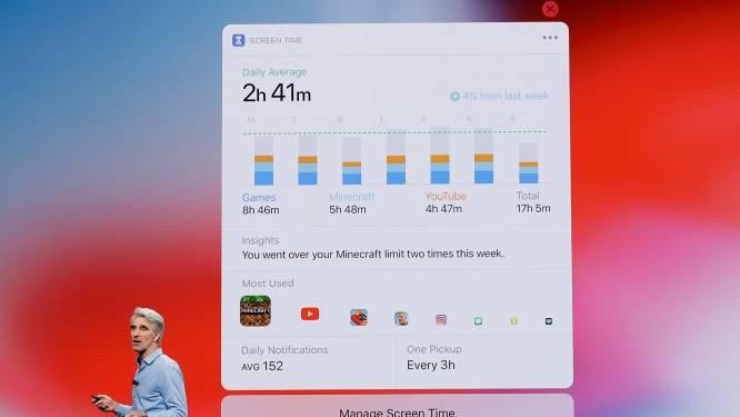 IPhone-gebruikers schrikken van hun schermtijd