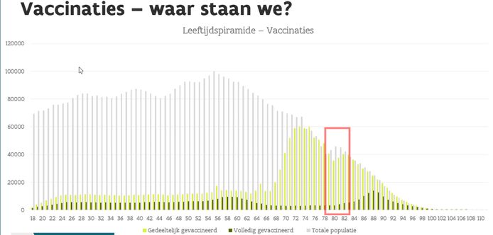 De anomalie in kwestie, waarbij er voor een aantal ouderen veel minder vaccinaties geregistreerd zijn dan er inwoners zijn. Normaal moeten de gele balken ongeveer gelijk lopen met de grijze.