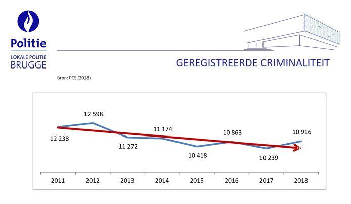 Met 10.916 geregistreerde feiten in 2018 gaan de cijfers ietwat omhoog ten opzichte van 2017, toen het nog om 10.239 feiten ging. In 2012 waren het er evenwel nog 12.598.