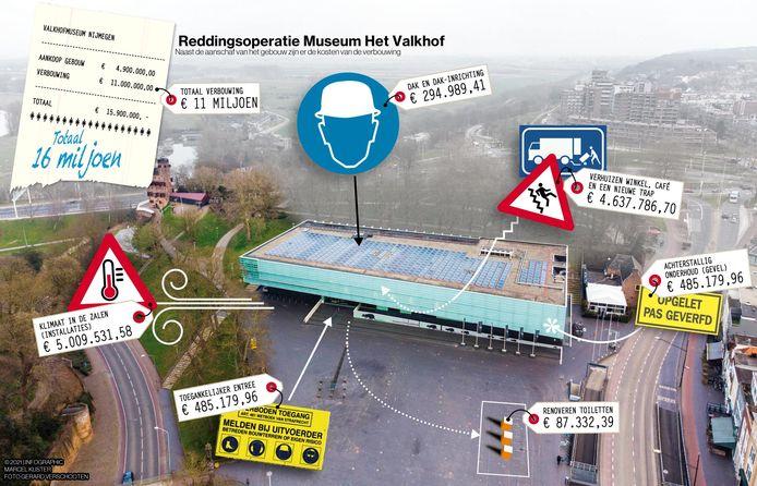 De kosten van de vernieuwing van Het Valkhof in beeld.