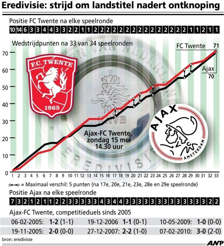Voetbalstatistieken Beeld null