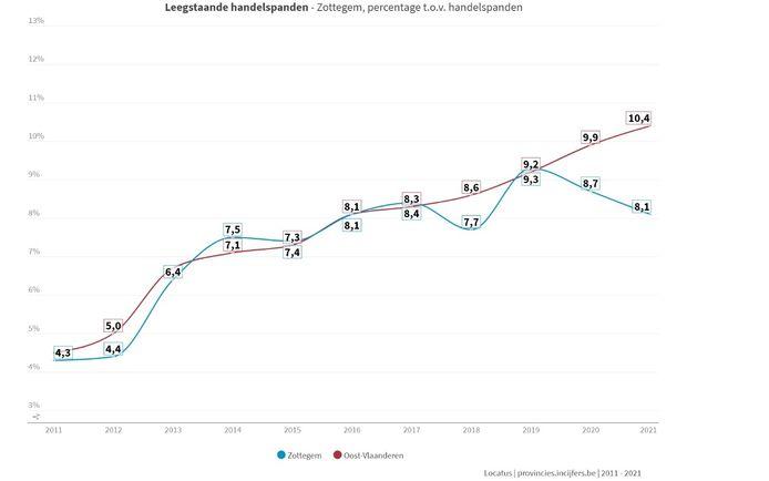 De grafiek toont de tendens in Zottegem ten opzichte van de provincie Oost-Vlaanderen.