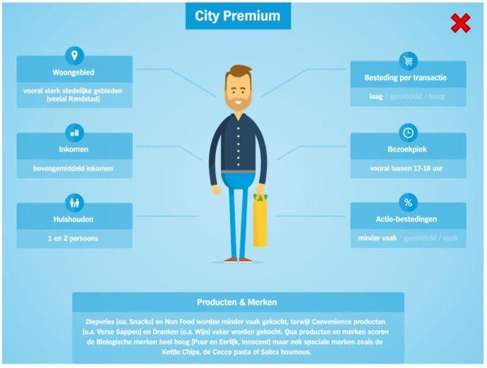 De City Premium klant van Albert Heijn