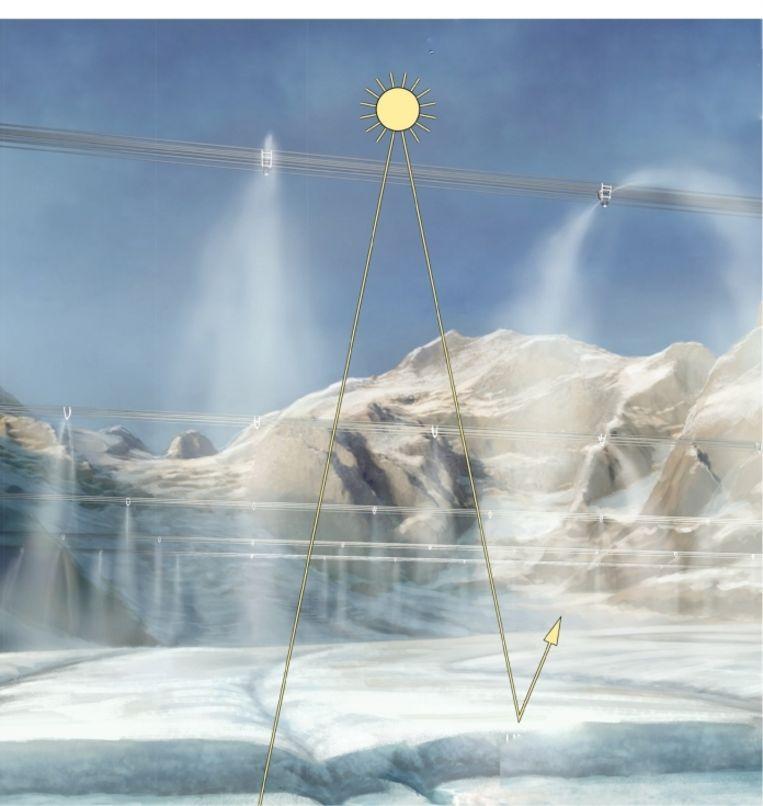 Sproeiers brengen een sneeuwlaag aan tegen het smelten. 'Zonder gletsjers hebben miljoenen mensen geen drinkwater meer. Dat is pas een klimaatprobleem!' Beeld