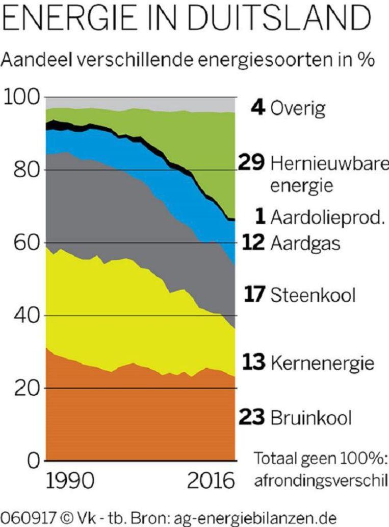Door de versnelde kernuitstap moet Duitsland teruggrijpen naar fossiele brandstoffen. Beeld ag-energiebilanzen.de