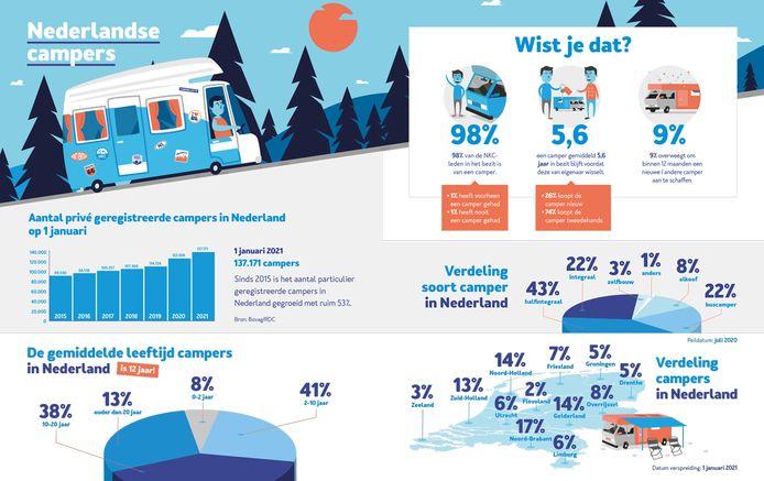 Statistieken over campers in Nederland, afkomstig van kampeerautoclub NKC.