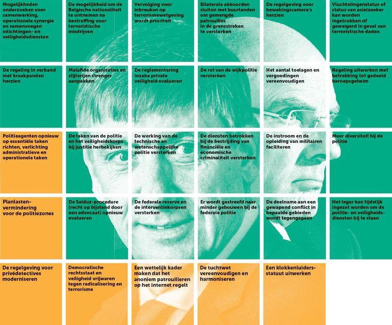 Checklist verwezenlijkingen regering voor Veiligheid. Klik op het icoon van het fototoestel om de afbeelding te vergroten. Beeld De Morgen