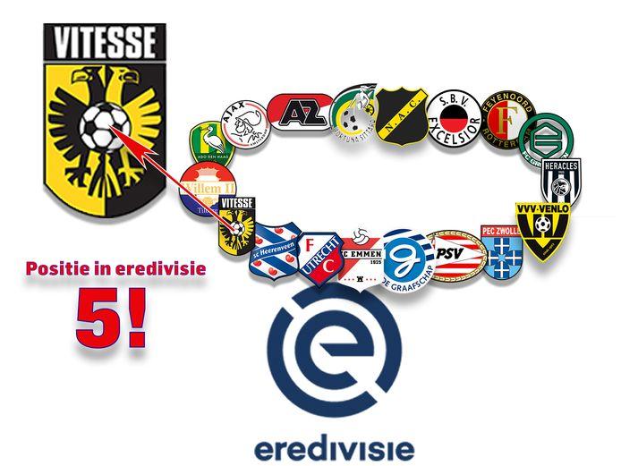 Tussenbalans Vitesse