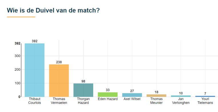 Lezers van De Morgen kiezen de 'Man van de Match' van België-Portugal. Beeld RV