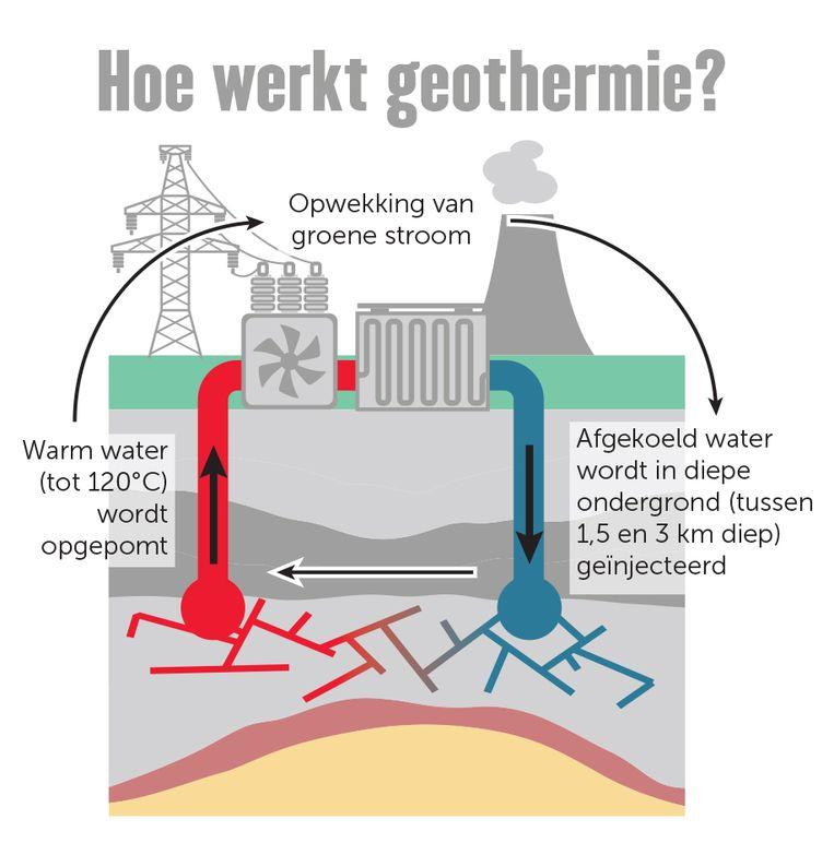 geothermie Beeld vito / vilt