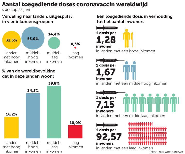 vaccins naar inkomen Beeld dm