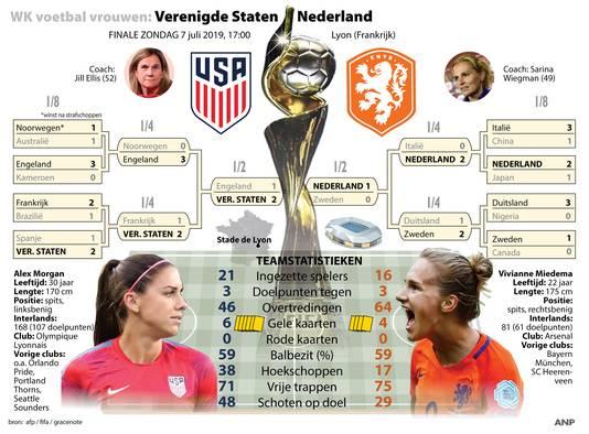 WK vrouwenvoetbal.