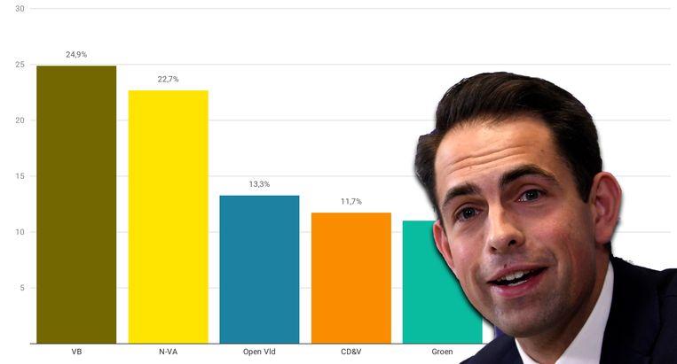 Vlaams Belang wordt de grootste partij van Vlaanderen.