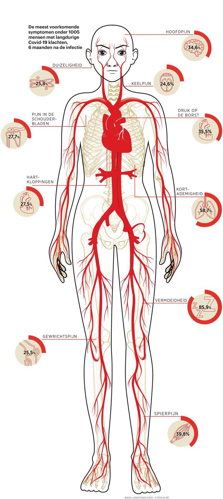 De meest voorkomende symptomen bij Covid-19. Beeld Brechtje Rood