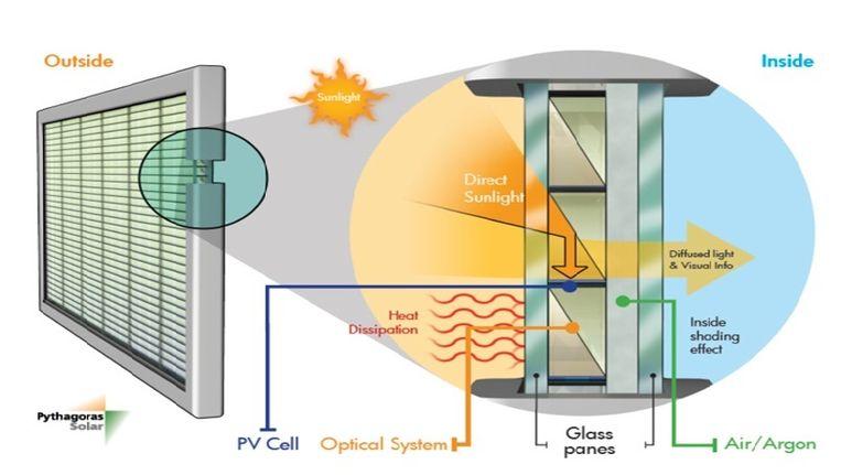 Zonnecellen in de tussenruimte van dubbel glas. Beeld