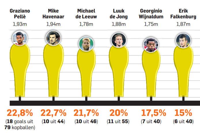 Graziano Pellè was met het hoofd de meest efficiënte eredivisiespeler sinds het seizoen 2012/2013. De Italiaanse spits van Feyenoord benutte 22,8 procent van zijn doelpogingen met het hoofd. Pellè scoorde 18 keer in 79 pogingen. In het overzicht hiernaast staan alleen de spelers die minstens veertig doelpogingen met het hoofd achter hun naam hebben. Kramer (1,95 m) is de langste, maar moet desondanks nog acht spelers voor zich dulden.