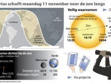 Planeet Mercurius schuift als stipje over zon (en dat is met een beetje geluk in Groningen te zien met een speciale telescoop)