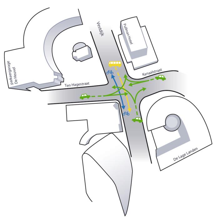 De verkeersstromen die na de herinrichting van de Vestdijk in Eindhoven nog mogelijk zijn.