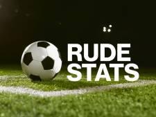 Het Zeeuwse voetbalweekeinde in het cijfer 5