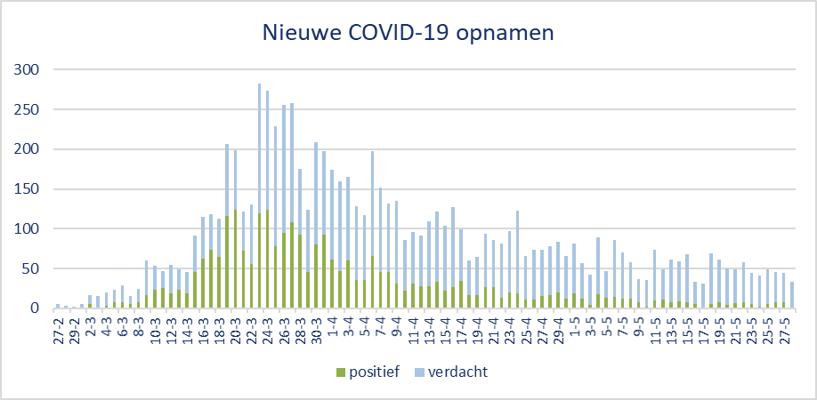 Nieuwe COVID-19 opnamen.