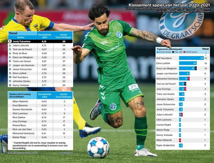 Jordy Tutuarima is bij De Graafschap de nummer één in het Speler van het Jaar-klassement van De Gelderlander.