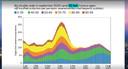 Simulatiemodel van het aantal ziekenhuisopnames bij versoepelingen vanaf 21 mei. Een vele kleinere golf.