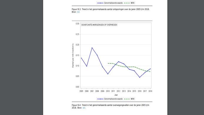 Sinds 2005 valt een dalende trend waar te nemen in het aantal serieuze ongevallen op overwegen.