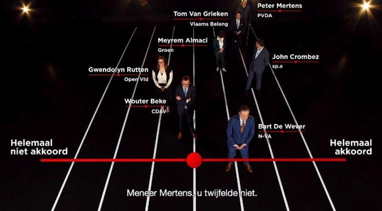 Alleen Gwendolyn Rutten en Wouter Beke zijn eerder niet akkoord.