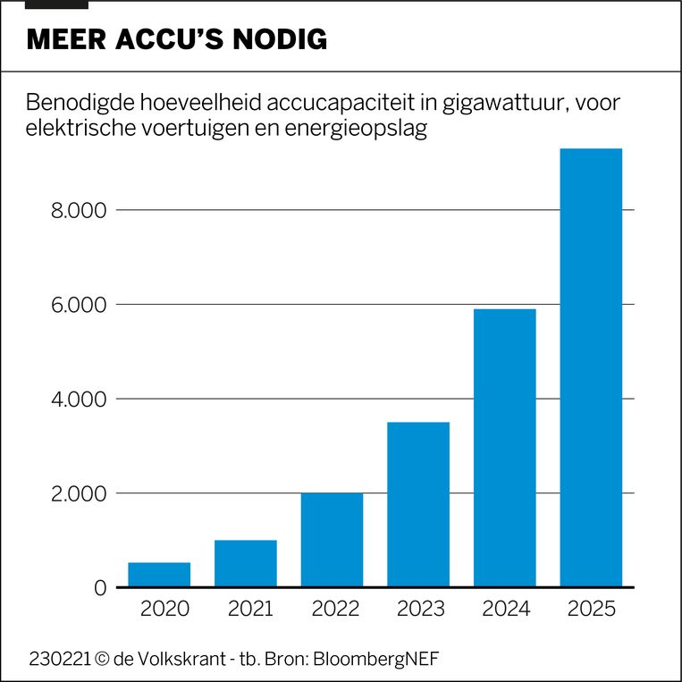 De vraag naar accu's loopt de komende jaren sterk op. Beeld