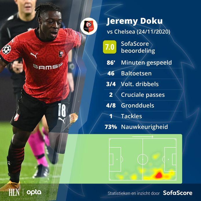 De wedstrijd van Doku in cijfers.