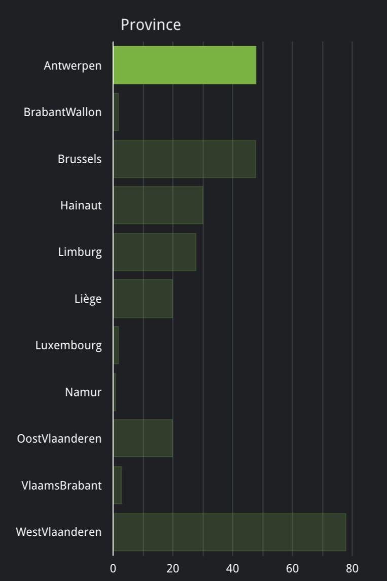 Het aantal hospitalisaties ligt sinds 12 juli in West-Vlaanderen hoger dan in Brussel en Antwerpen. Voor Brussel en Antwerpen zijn het er 48, in West-Vlaanderen maar liefst 78. Beeld Sciensano