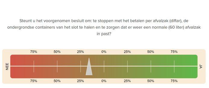 Na het invullen van 22 stellingen geeft een balk in het Kieskompas over het afvalbeleid in Arnhem met een wijzer aan waar de maker staat, als het gaat om het antwoord op de referendumvraag.
