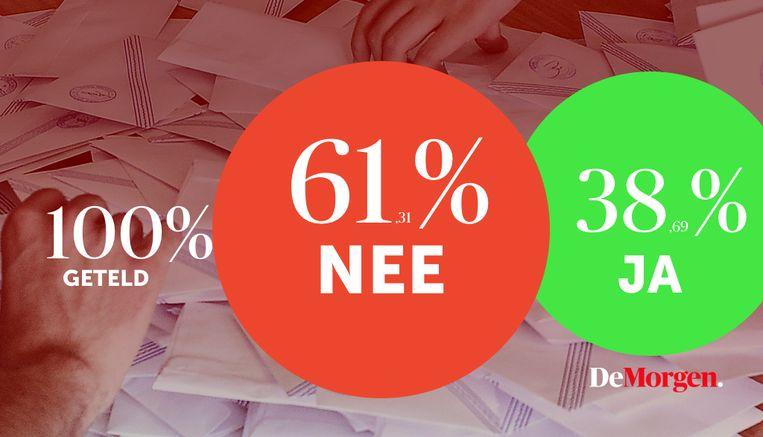 Het eindresultaat van het referendum. Beeld dm