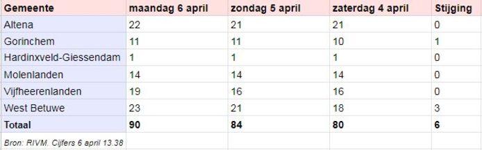 Cijfers van het aantal ziekenhuisopnames in deze regio.