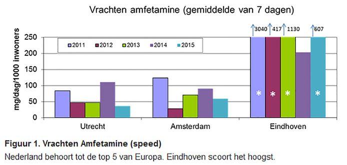 De grafieken komen van de website van het KWR, dat samen met de Universiteit van Amsterdam betrokken is bij de metingen. In deze grafiek de resten van amfetamine in het rioolwater van de drie Nederlandse steden door de jaren heen.